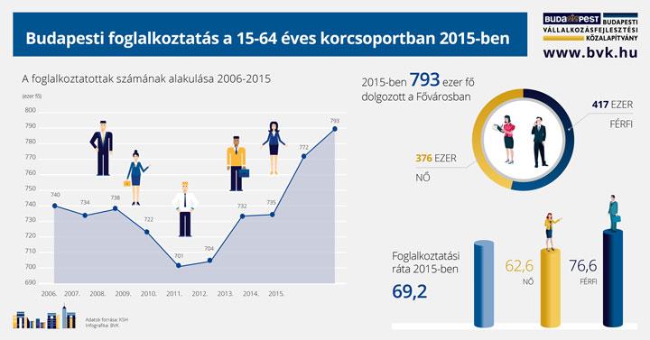 BVK-Infografika---Budapesti-foglalkoztatás-2015
