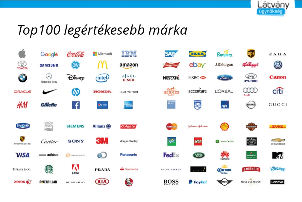 TOP 100 márka - részlet a Látványügynökség prezentációjából